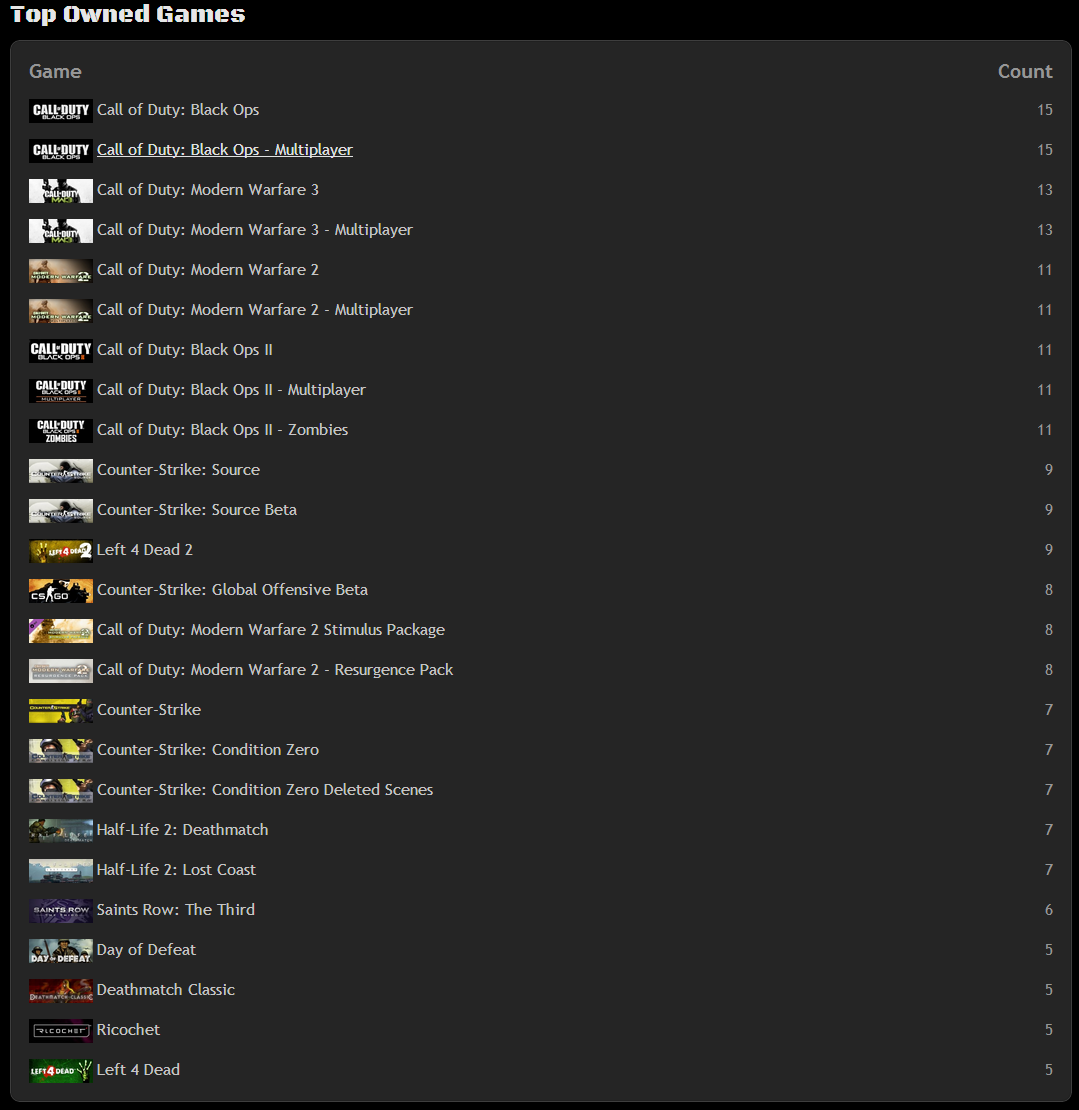 top owned games.PNG