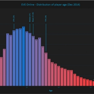 Player age distribution in Eve online